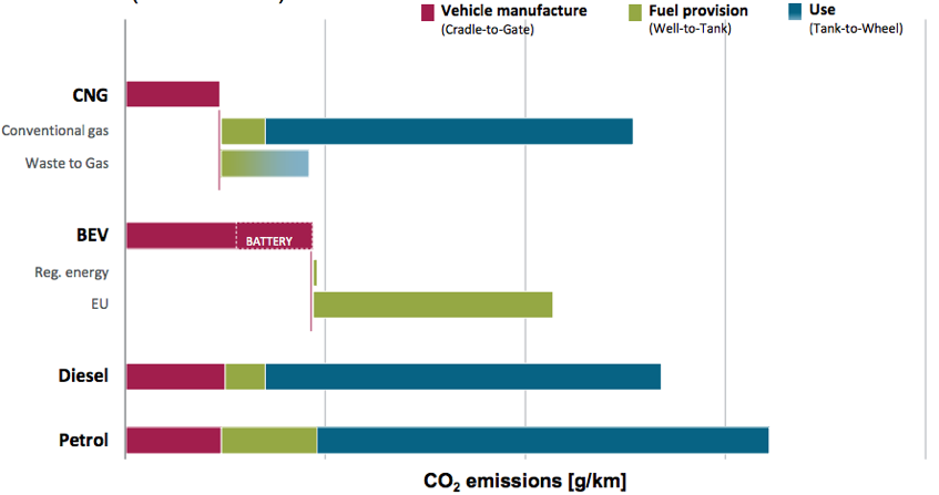 Figure. Cradle to Wheel CO2 emissions for a Mid-size passenger car [Courtesy of SEAT, Methamorphosis project]